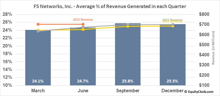 F5 Networks, Inc. (NASD:FFIV) Revenue Seasonality