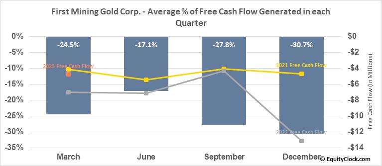 First Mining Gold Corp. (OTCMKT:FFMGF) Free Cash Flow Seasonality