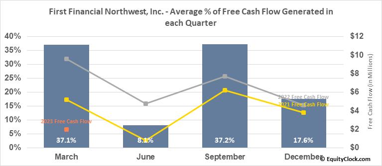 First Financial Northwest, Inc. (NASD:FFNW) Free Cash Flow Seasonality