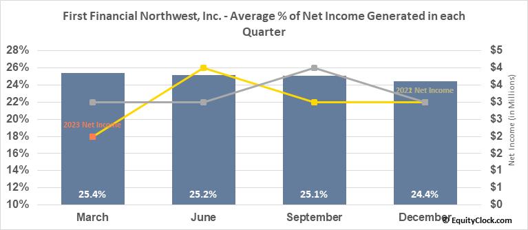 First Financial Northwest, Inc. (NASD:FFNW) Net Income Seasonality