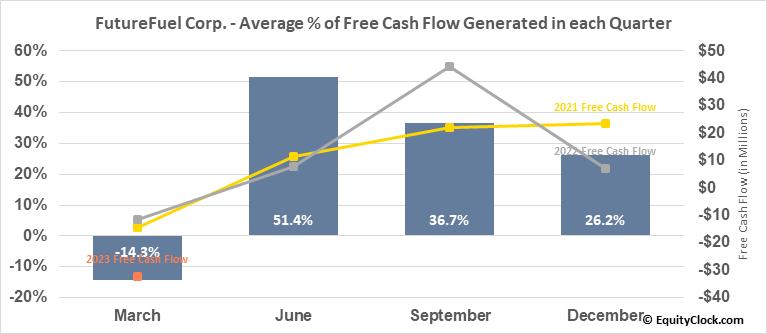 FutureFuel Corp. (NYSE:FF) Free Cash Flow Seasonality
