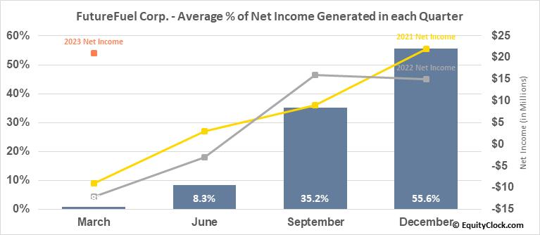 FutureFuel Corp. (NYSE:FF) Net Income Seasonality