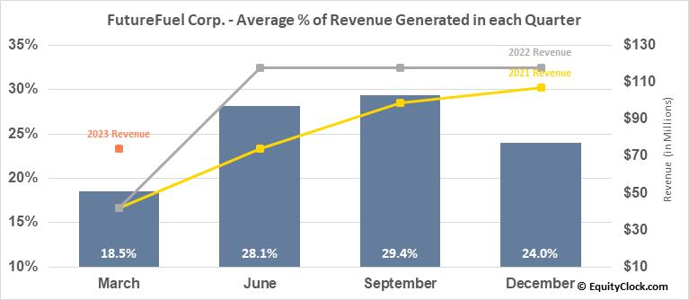 FutureFuel Corp. (NYSE:FF) Revenue Seasonality