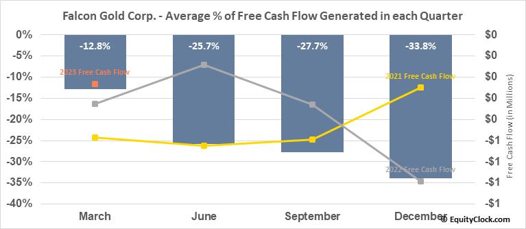 Falcon Gold Corp. (TSXV:FG.V) Free Cash Flow Seasonality