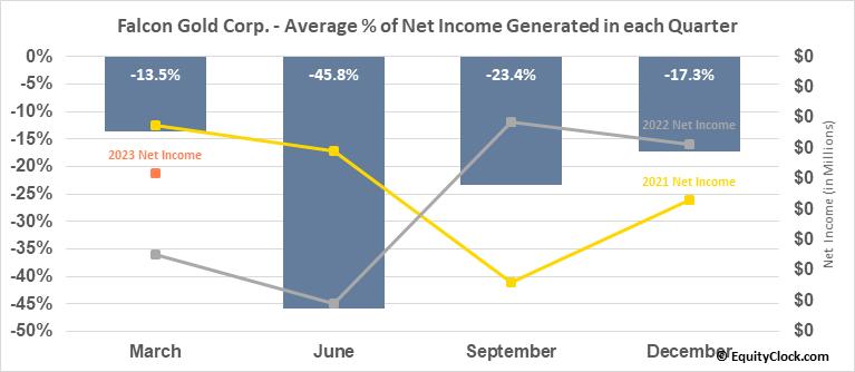Falcon Gold Corp. (TSXV:FG.V) Net Income Seasonality