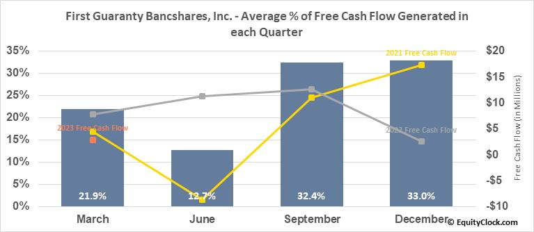 First Guaranty Bancshares, Inc. (NASD:FGBI) Free Cash Flow Seasonality