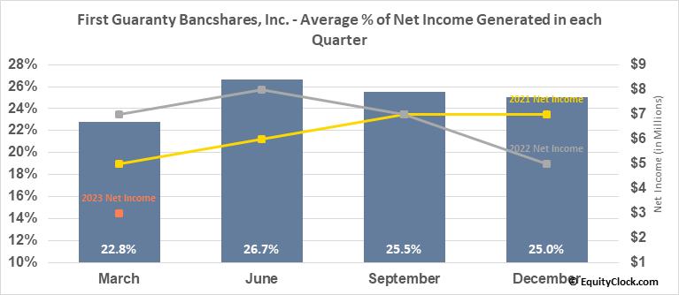 First Guaranty Bancshares, Inc. (NASD:FGBI) Net Income Seasonality