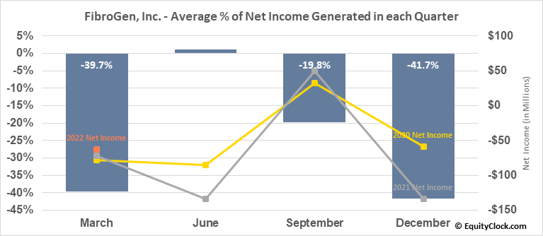 FibroGen, Inc. (NASD:FGEN) Net Income Seasonality