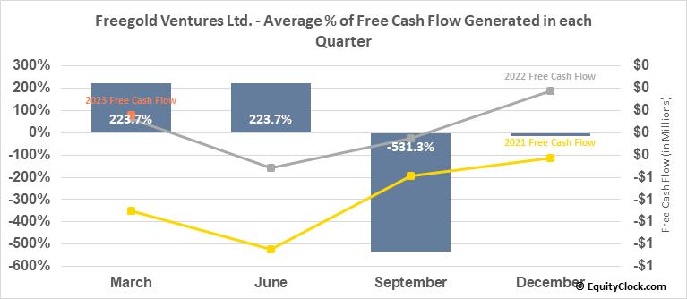 Freegold Ventures Ltd. (OTCMKT:FGOVF) Free Cash Flow Seasonality