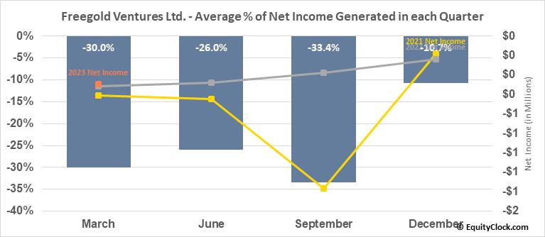 Freegold Ventures Ltd. (OTCMKT:FGOVF) Net Income Seasonality