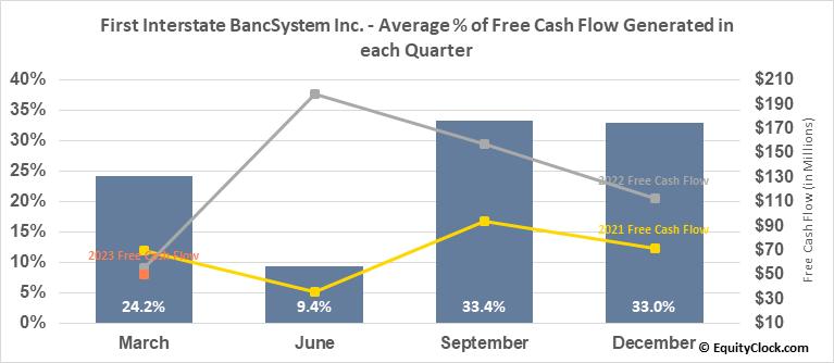 First Interstate BancSystem Inc. (NASD:FIBK) Free Cash Flow Seasonality
