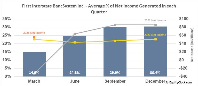 First Interstate BancSystem Inc. (NASD:FIBK) Net Income Seasonality