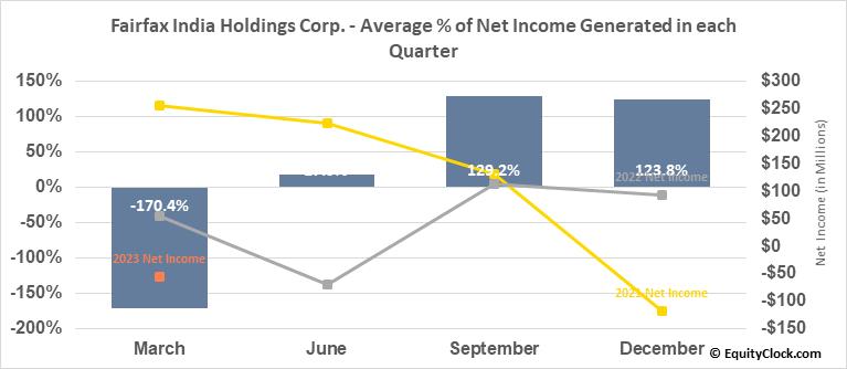 Fairfax India Holdings Corp. (TSE:FIH/U.TO) Net Income Seasonality