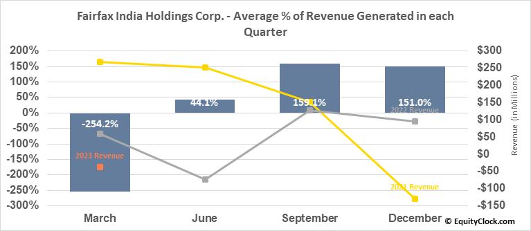Fairfax India Holdings Corp. (TSE:FIH/U.TO) Revenue Seasonality