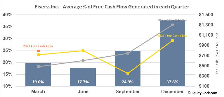 Fiserv, Inc. (NASD:FISV) Free Cash Flow Seasonality