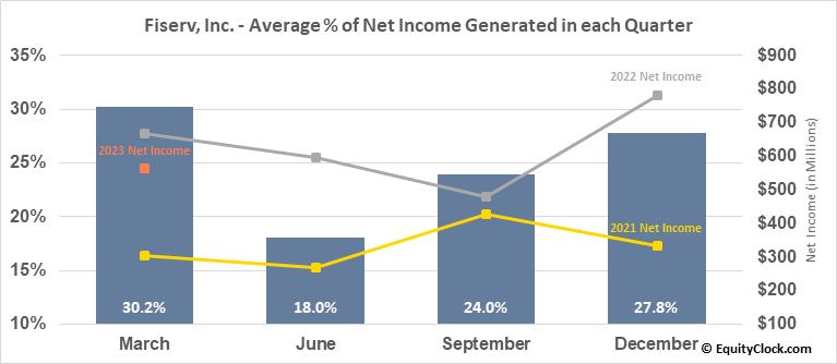 Fiserv, Inc. (NASD:FISV) Net Income Seasonality