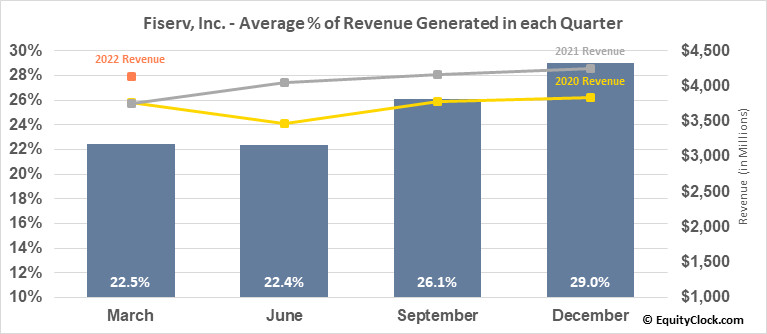 Fiserv, Inc. (NASD:FISV) Revenue Seasonality