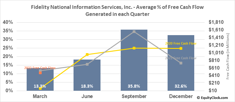 Fidelity National Information Services, Inc. (NYSE:FIS) Free Cash Flow Seasonality
