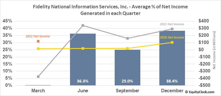 Fidelity National Information Services, Inc. (NYSE:FIS) Net Income Seasonality