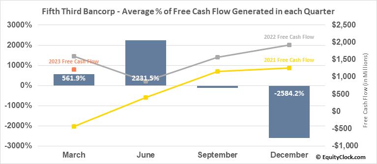 Fifth Third Bancorp (NASD:FITB) Free Cash Flow Seasonality