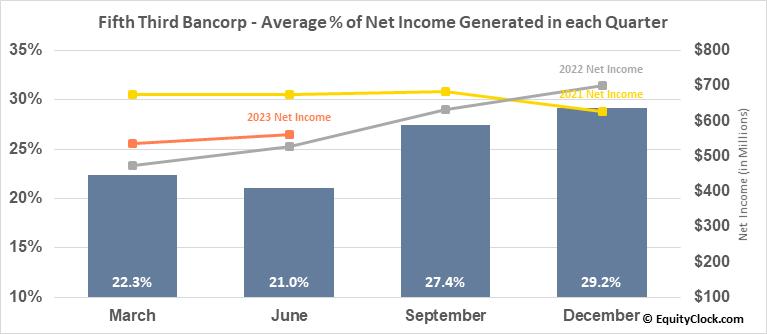 Fifth Third Bancorp (NASD:FITB) Net Income Seasonality