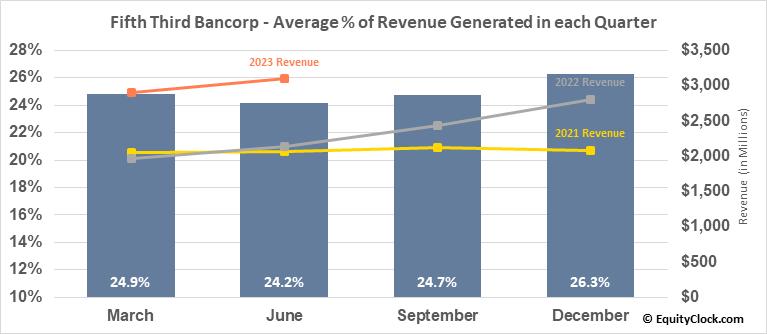 Fifth Third Bancorp (NASD:FITB) Revenue Seasonality