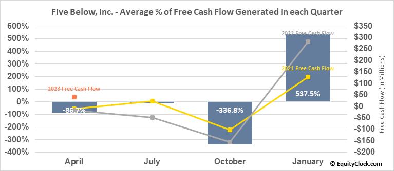 Five Below, Inc. (NASD:FIVE) Free Cash Flow Seasonality