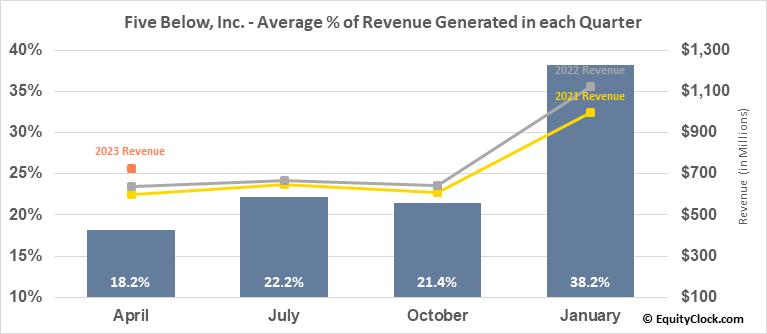 Five Below, Inc. (NASD:FIVE) Revenue Seasonality