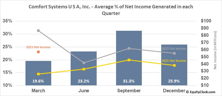 Comfort Systems U S A, Inc. (NYSE:FIX) Net Income Seasonality