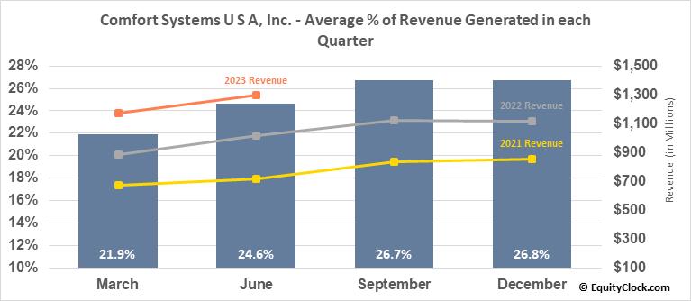 Comfort Systems U S A, Inc. (NYSE:FIX) Revenue Seasonality