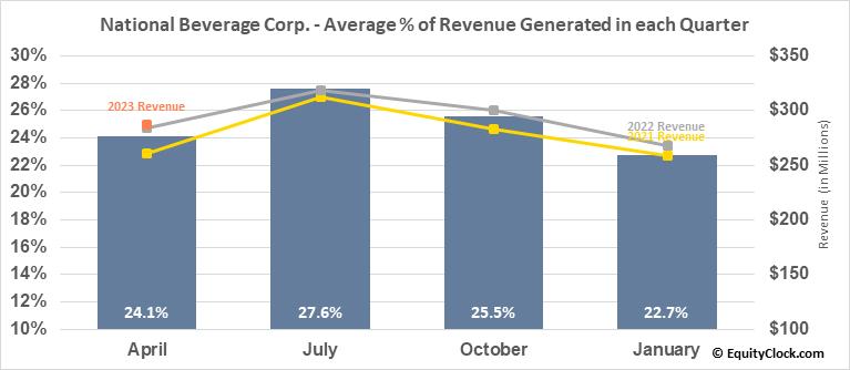 National Beverage Corp. (NASD:FIZZ) Revenue Seasonality