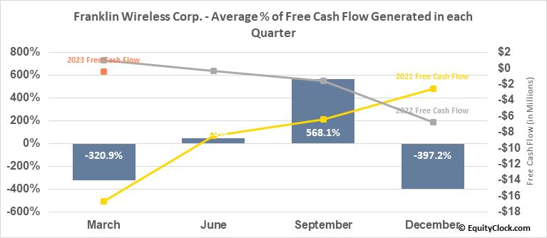 Franklin Wireless Corp. (OTCMKT:FKWL) Free Cash Flow Seasonality