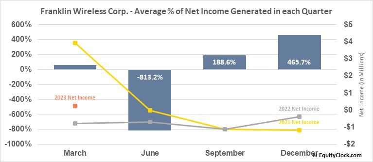 Franklin Wireless Corp. (OTCMKT:FKWL) Net Income Seasonality