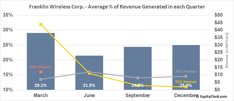 Franklin Wireless Corp. (OTCMKT:FKWL) Revenue Seasonality