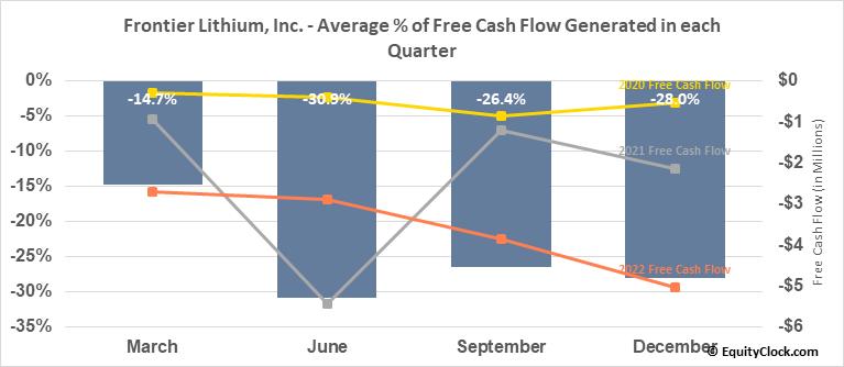 Frontier Lithium, Inc. (TSXV:FL.V) Free Cash Flow Seasonality