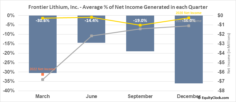 Frontier Lithium, Inc. (TSXV:FL.V) Net Income Seasonality