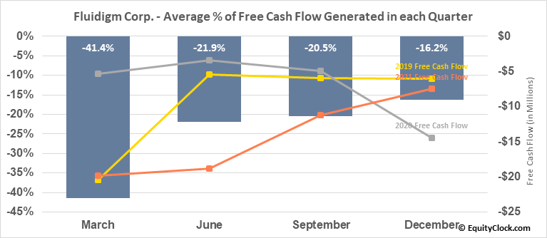 Fluidigm Corp. (NASD:FLDM) Free Cash Flow Seasonality
