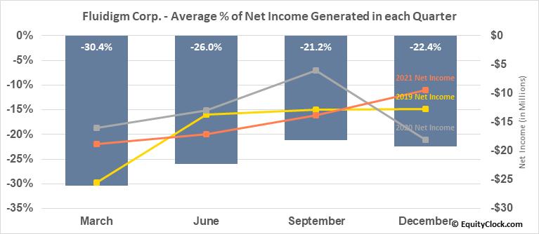 Fluidigm Corp. (NASD:FLDM) Net Income Seasonality