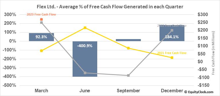 Flex Ltd. (NASD:FLEX) Free Cash Flow Seasonality