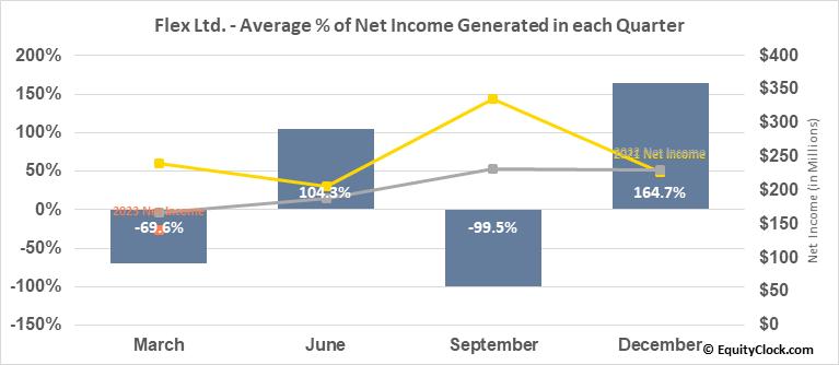 Flex Ltd. (NASD:FLEX) Net Income Seasonality