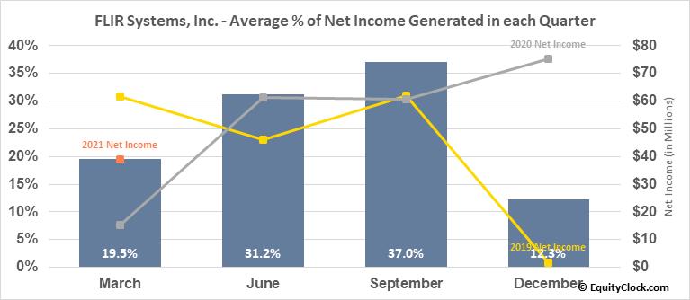 FLIR Systems, Inc. (NASD:FLIR) Net Income Seasonality
