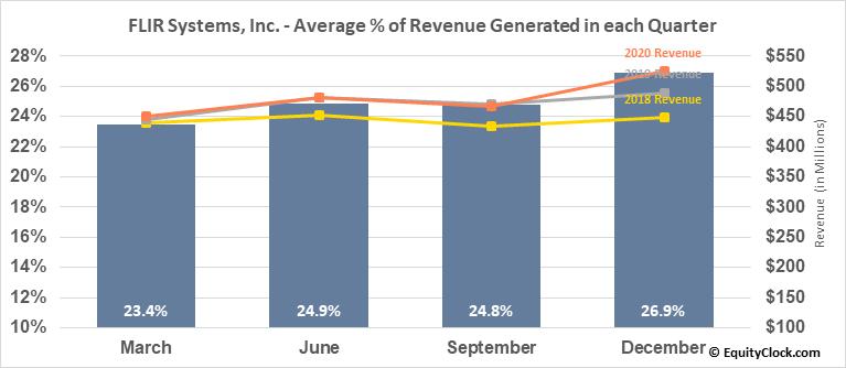 FLIR Systems, Inc. (NASD:FLIR) Revenue Seasonality