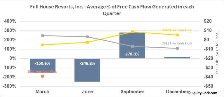 Full House Resorts, Inc. (NASD:FLL) Free Cash Flow Seasonality