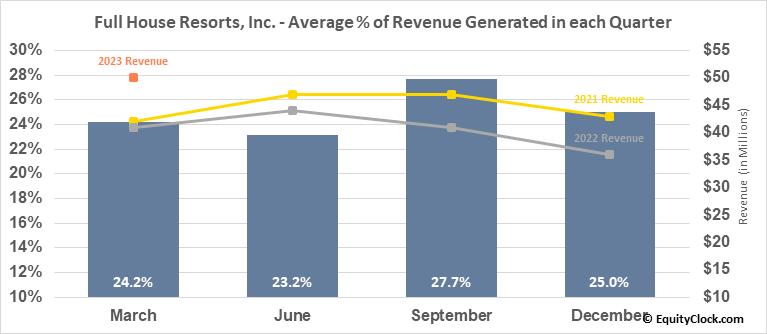 Full House Resorts, Inc. (NASD:FLL) Revenue Seasonality