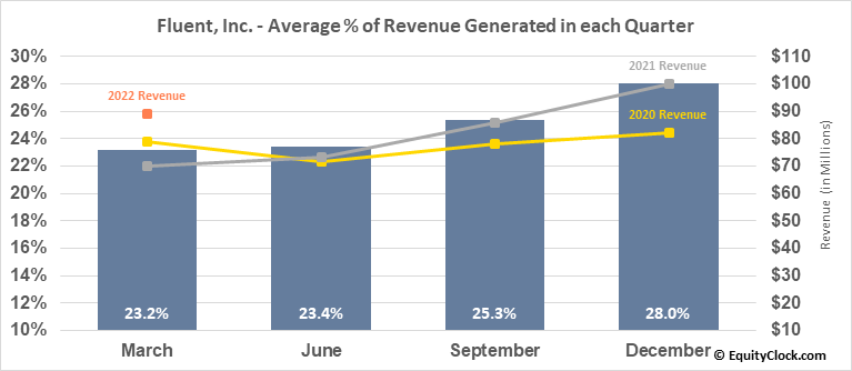 Fluent, Inc. (NASD:FLNT) Revenue Seasonality