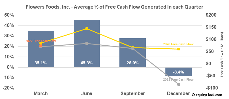 Flowers Foods, Inc. (NYSE:FLO) Free Cash Flow Seasonality