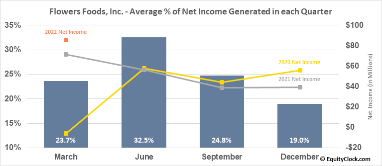 Flowers Foods, Inc. (NYSE:FLO) Net Income Seasonality