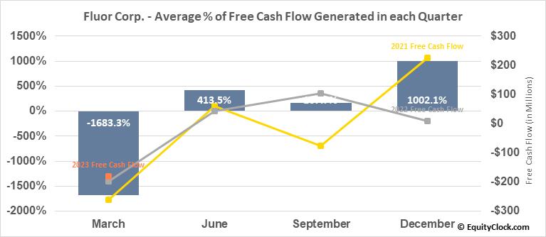 Fluor Corp. (NYSE:FLR) Free Cash Flow Seasonality