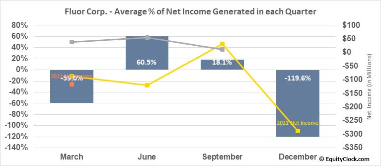 Fluor Corp. (NYSE:FLR) Net Income Seasonality