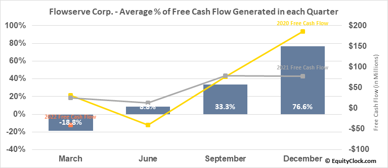 Flowserve Corp. (NYSE:FLS) Free Cash Flow Seasonality